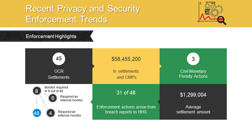 Recent Privacy and Security Enforcement Trends