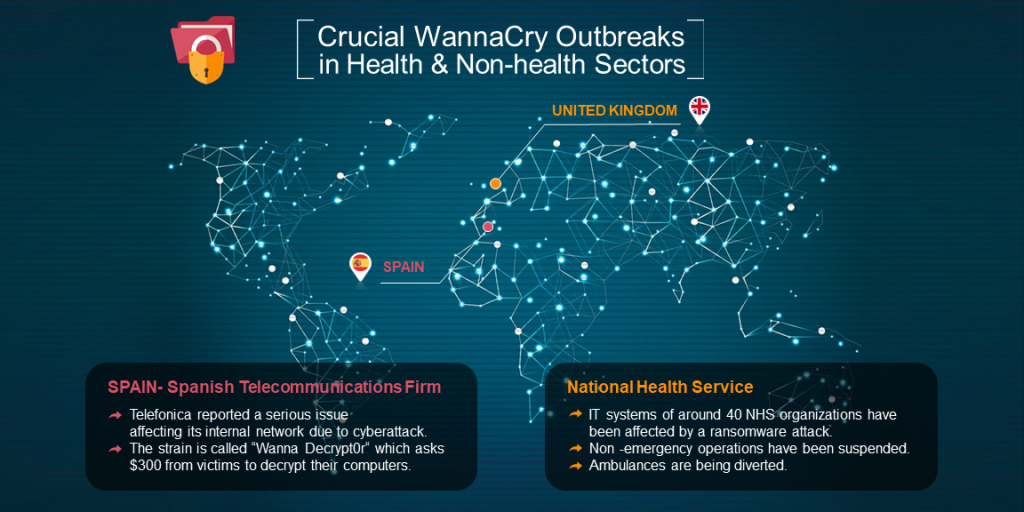 Crucial Wannacry Outbreaks in Health & Non health Sectors