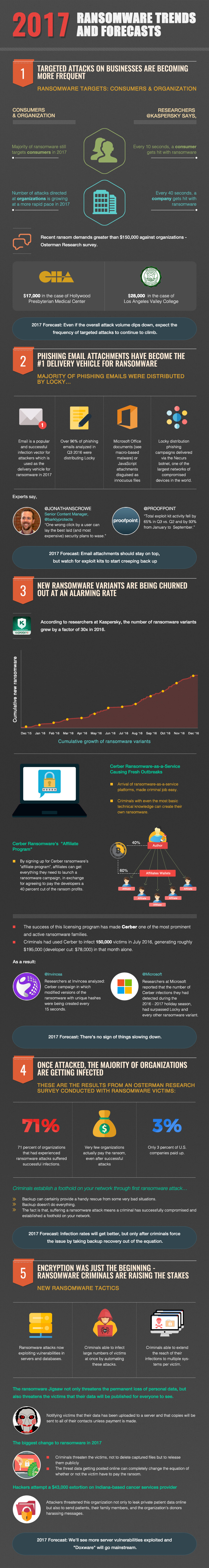 Ransomware Trends and Forecasts